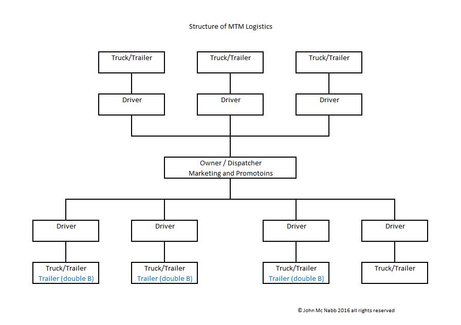 MTM company map2.png